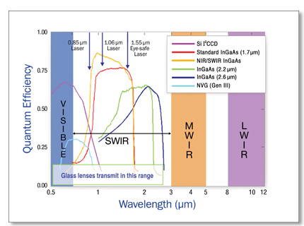 SWIR and the Value of Shortwave Infrared | Sensors Unlimited